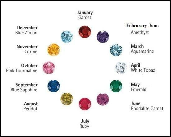 Birthstone Sterling Silver Charms-  Astrology, Birthday, Crystals, C1001 - C1012